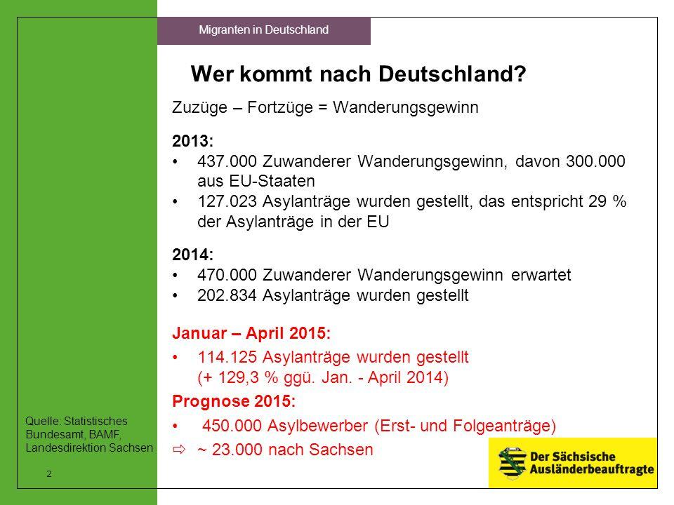 Wer kommt nach Deutschland? Zuzüge – Fortzüge = Wanderungsgewinn 2013: 437.000 Zuwanderer Wanderungsgewinn, davon 300.000 aus EU-Staaten 127.023 Asyla