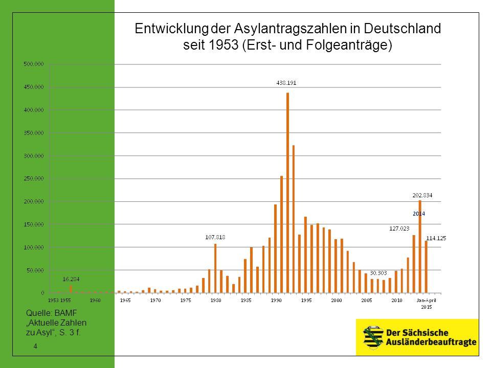 """Entwicklung der Asylantragszahlen in Deutschland seit 1953 (Erst- und Folgeanträge) Quelle: BAMF """"Aktuelle Zahlen zu Asyl"""", S. 3 f. 4"""