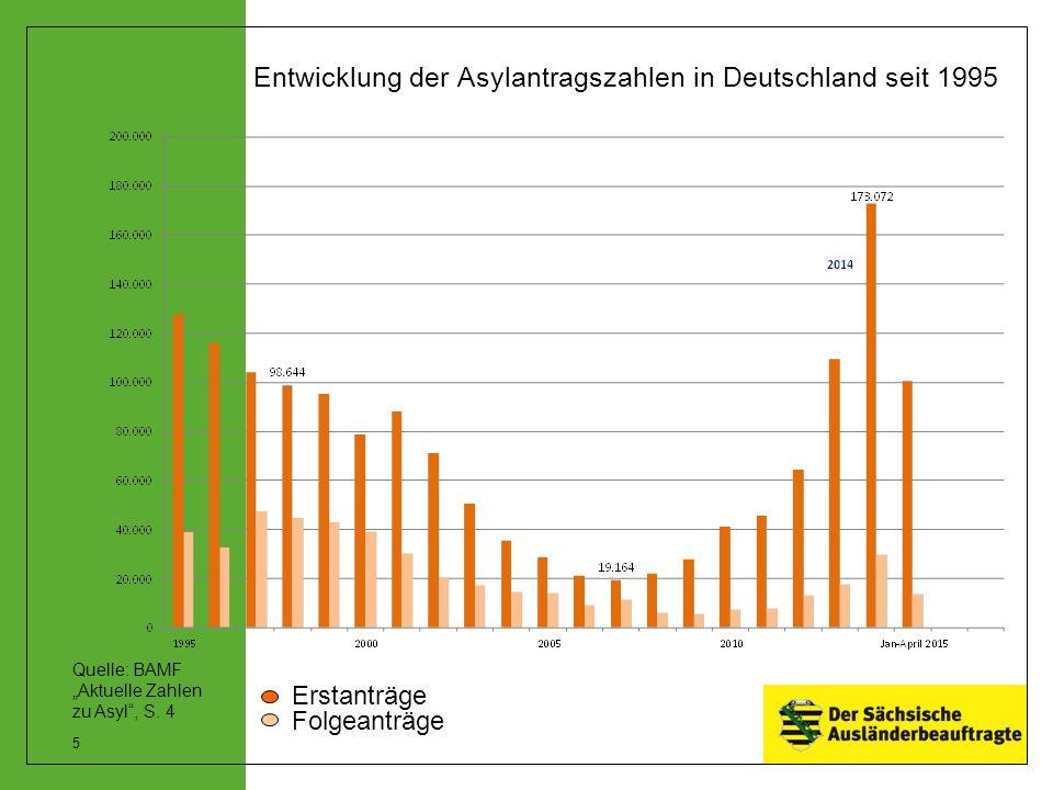 """Entwicklung der Asylantragszahlen in Deutschland seit 1995 Erstanträge Folgeanträge Quelle: BAMF """"Aktuelle Zahlen zu Asyl"""", S. 4 5"""