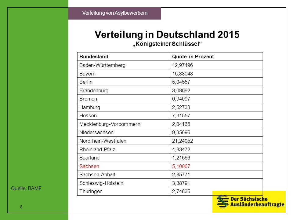 """Verteilung in Deutschland 2015 """"Königsteiner Schlüssel"""" BundeslandQuote in Prozent Baden-Württemberg12,97496 Bayern15,33048 Berlin5,04557 Brandenburg3"""