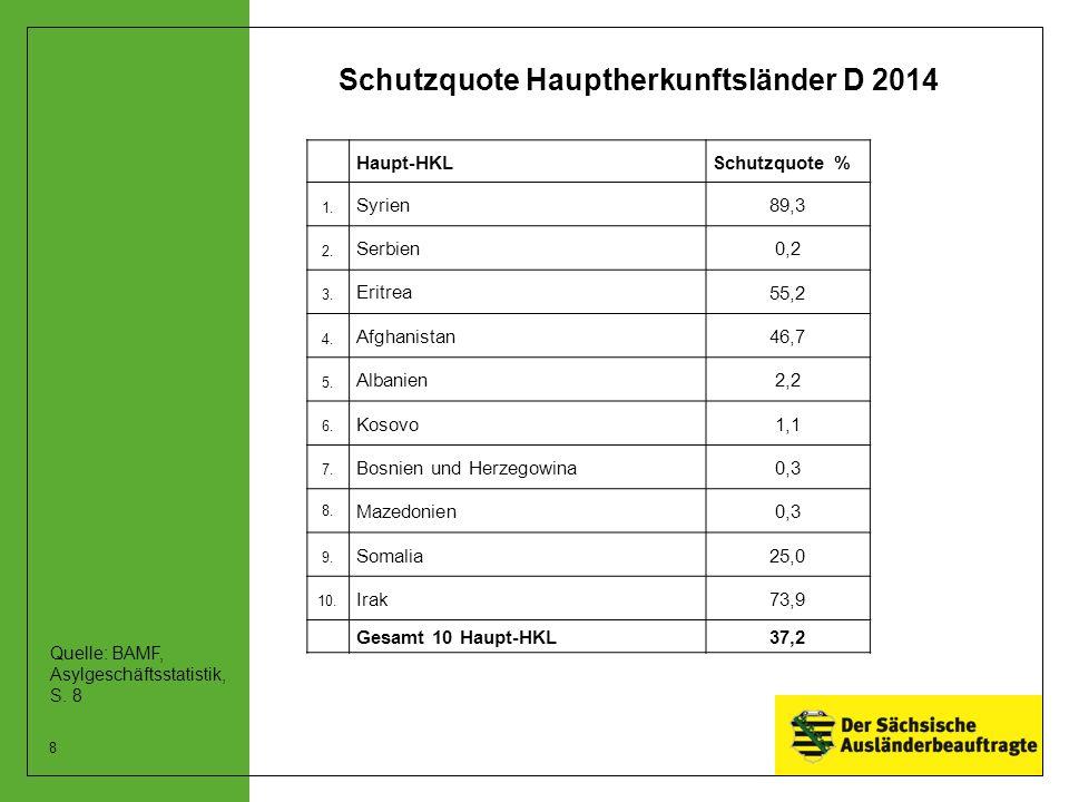 Schutzquote Hauptherkunftsländer D 2014 Haupt-HKLSchutzquote % 1. Syrien89,3 2. Serbien0,2 3. Eritrea 55,2 4. Afghanistan46,7 5. Albanien2,2 6. Kosovo