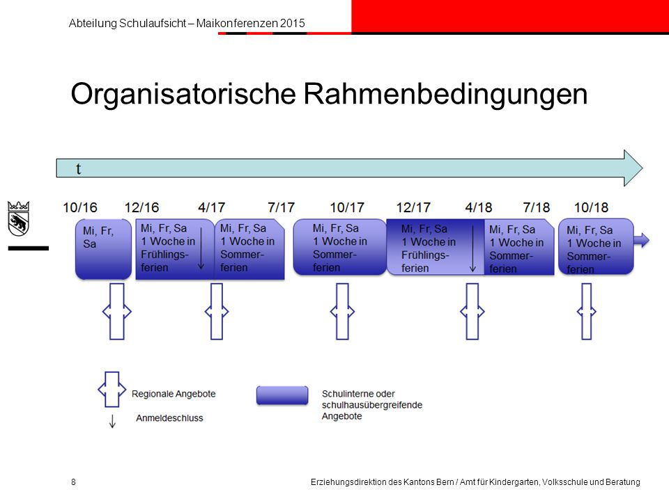 Abteilung Schulaufsicht – Maikonferenzen 2015 Organisatorische Rahmenbedingungen 8Erziehungsdirektion des Kantons Bern / Amt für Kindergarten, Volksschule und Beratung