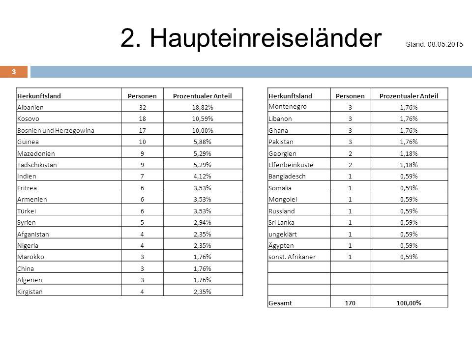 2. Haupteinreiseländer Stand: 08.05.2015 3 HerkunftslandPersonenProzentualer AnteilHerkunftslandPersonenProzentualer Anteil Albanien3218,82% Montenegr