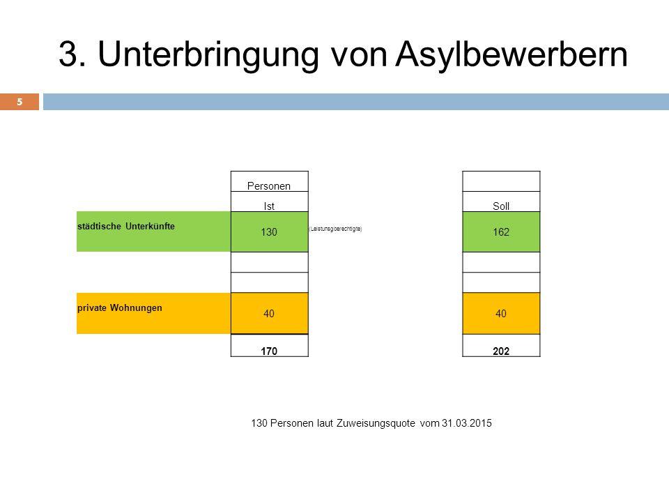 3. Unterbringung von Asylbewerbern 5 Personen IstSoll städtische Unterkünfte 130 (Leistunsgberechtigte) 162 private Wohnungen 40 170202 130 Personen l
