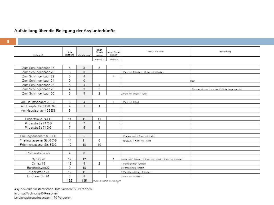 5 Unterkunft Soll- belegungIst-belegung* davon Einzel- person * davon FamilienBemerkung männlichweiblich Zum Schlingenbach 18655 Zum Schlingenbach 206