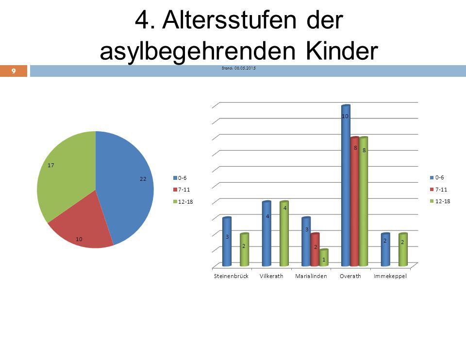 4. Altersstufen der asylbegehrenden Kinder Stand: 08.05.2015 9