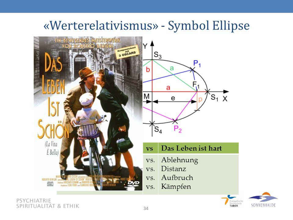 34 «Werterelativismus» - Symbol Ellipse Das Leben ist schönvsDas Leben ist hart Liebe Einfühlung Heimat Stillsein vs.