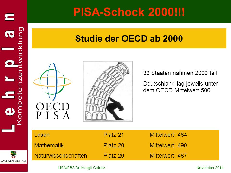 LISA/FB2/Dr. Margit ColditzNovember 2014 Studie der OECD ab 2000 PISA-Schock 2000!!! 32 Staaten nahmen 2000 teil Deutschland lag jeweils unter dem OEC