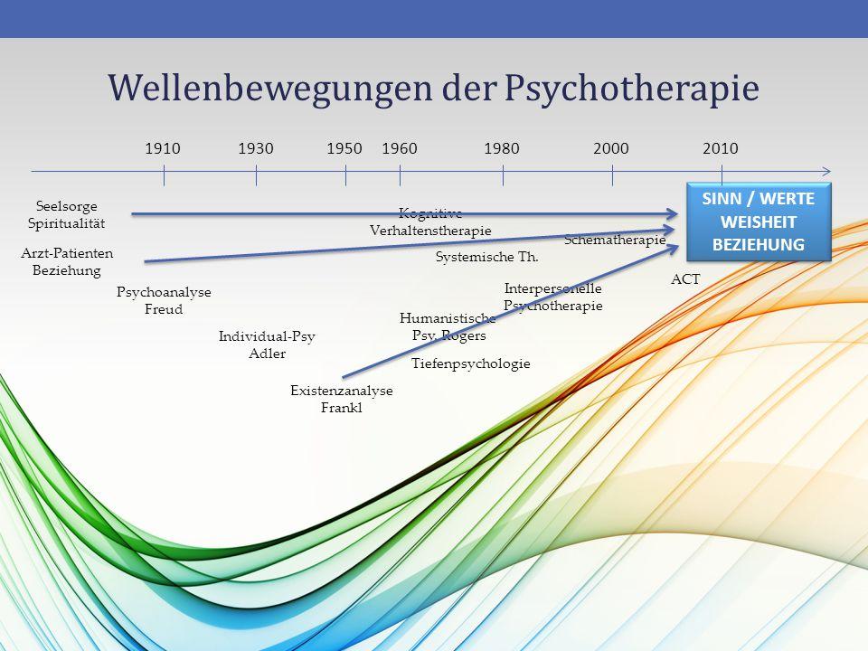 Wellenbewegungen der Psychotherapie 40 Arzt-Patienten Beziehung Psychoanalyse Freud Individual-Psy Adler Kognitive Verhaltenstherapie Interpersonelle