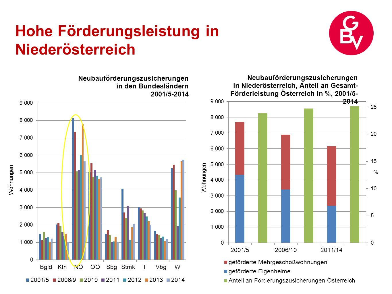 Hohe Förderleistung freifinanzierter Wohnbau zieht an zweithöchster Anteil geförderter Neubauleistung an Gesamtwohnbauproduktion  NÖ: 65% Förderquote (GBV: 95%)  Ö: 50% Förderquote (GBV: 85%) GBV-Anteil an Fertigstellungen:  NÖ: 35%  Ö: 30% Zuletzt Förderungsleistung gesunken  Rückgang der Förderzusicherungen  Zunahme freifinanzierter Wohnbau (NÖ: freifinanzierter Eigenheimbau)