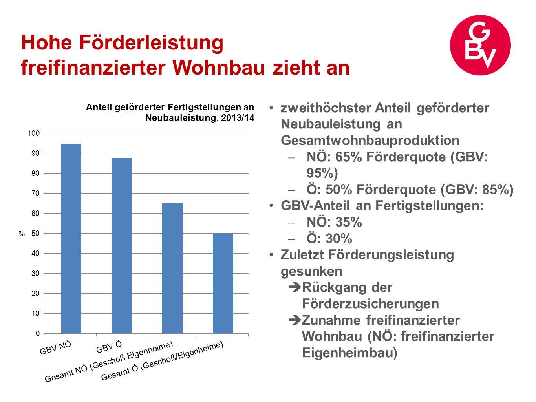 Hohe Förderleistung freifinanzierter Wohnbau zieht an zweithöchster Anteil geförderter Neubauleistung an Gesamtwohnbauproduktion  NÖ: 65% Förderquote