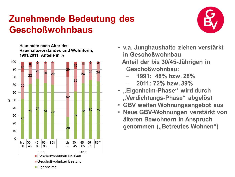 Zunehmende Bedeutung des Geschoßwohnbaus v.a. Junghaushalte ziehen verstärkt in Geschoßwohnbau Anteil der bis 30/45-Jährigen in Geschoßwohnbau:  1991