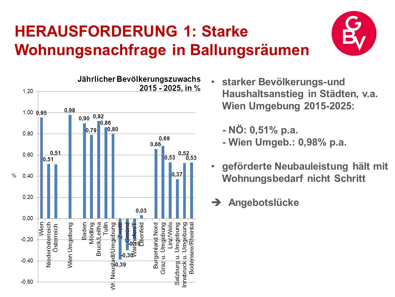 HERAUSFORDERUNG 1: Starke Wohnungsnachfrage in Ballungsräumen starker Bevölkerungs-und Haushaltsanstieg in Städten, v.a. Wien Umgebung 2015-2025: - NÖ