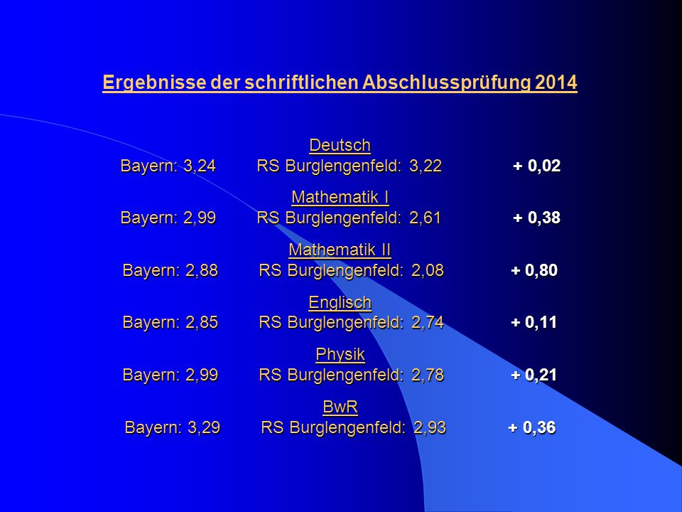 Deutsch Bayern: 3,24RS Burglengenfeld: 3,22 + 0,02 Mathematik I Bayern: 2,99RS Burglengenfeld: 2,61 + 0,38 Mathematik II Bayern: 2,88RS Burglengenfeld: 2,08 + 0,80 Englisch Bayern: 2,85RS Burglengenfeld: 2,74 + 0,11 Physik Bayern: 2,99RS Burglengenfeld: 2,78 + 0,21 BwR Bayern: 3,29RS Burglengenfeld: 2,93 + 0,36 Ergebnisse der schriftlichen Abschlussprüfung 2014 Deutsch Bayern: 3,24RS Burglengenfeld: 3,22 + 0,02 Mathematik I Bayern: 2,99RS Burglengenfeld: 2,61 + 0,38 Mathematik II Bayern: 2,88RS Burglengenfeld: 2,08 + 0,80 Englisch Bayern: 2,85RS Burglengenfeld: 2,74 + 0,11 Physik Bayern: 2,99RS Burglengenfeld: 2,78 + 0,21 BwR Bayern: 3,29RS Burglengenfeld: 2,93 + 0,36