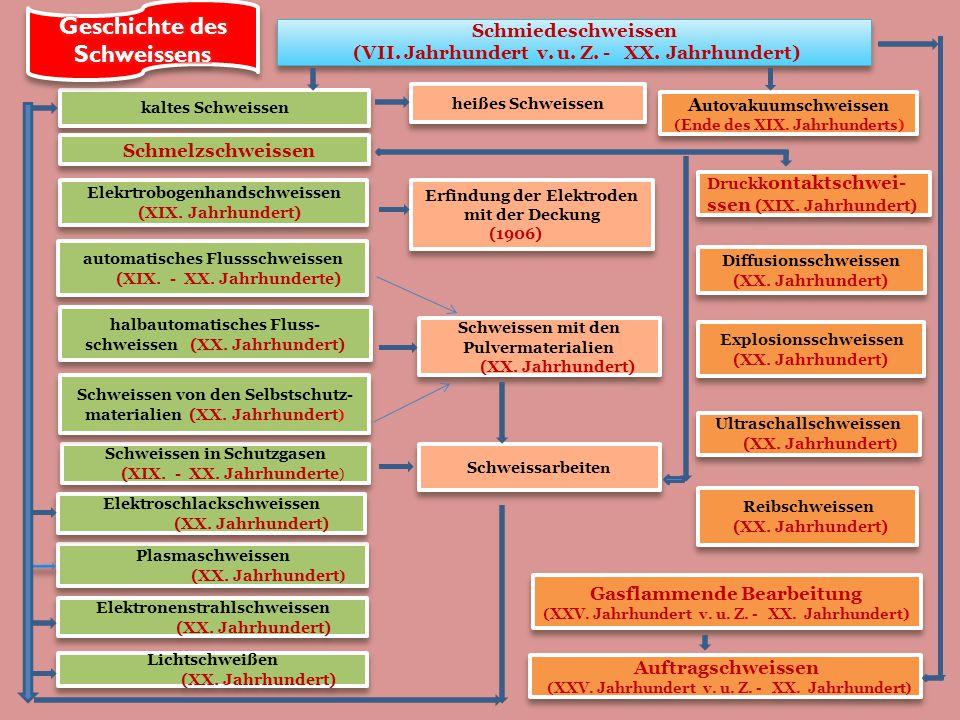 Schmiedeschweissen (VII.Jahrhundert v. u. Z. - XX.