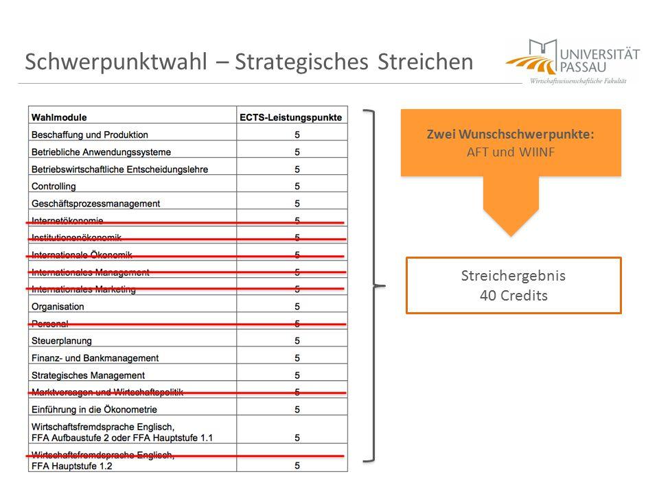 Schwerpunktwahl – Strategisches Streichen Zwei Wunschschwerpunkte: AFT und WIINF Zwei Wunschschwerpunkte: AFT und WIINF Streichergebnis 40 Credits