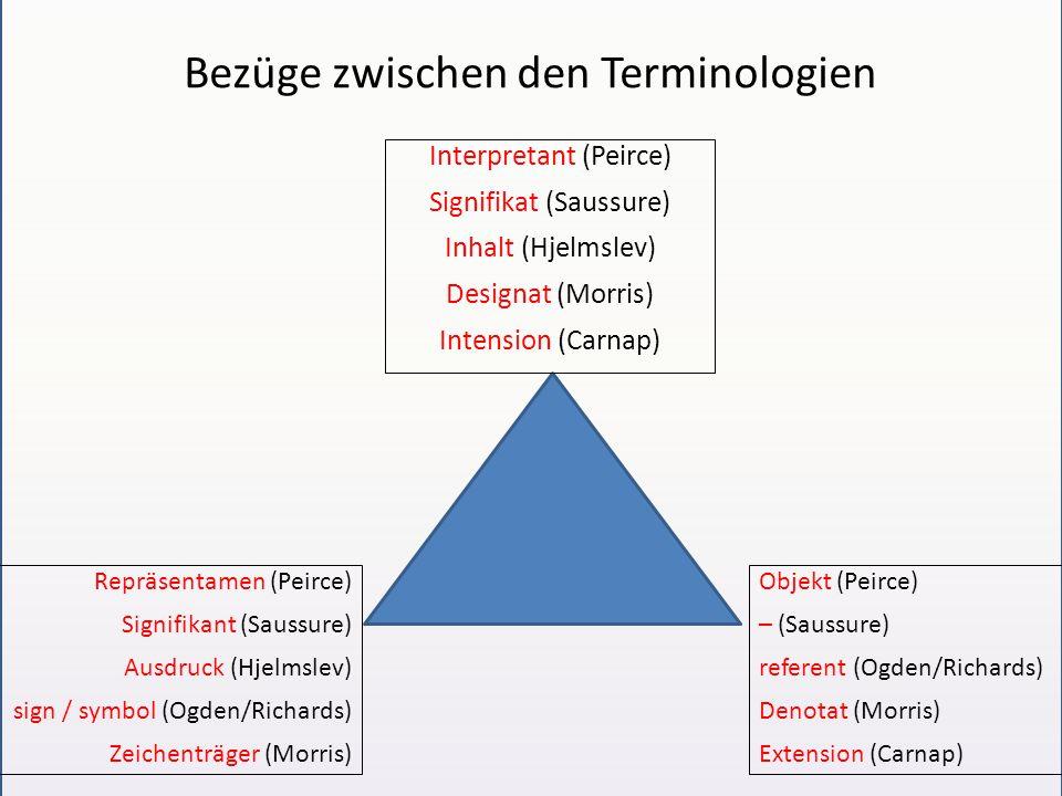 Bezüge zwischen den Terminologien Repräsentamen (Peirce) Signifikant (Saussure) Ausdruck (Hjelmslev) sign / symbol (Ogden/Richards) Zeichenträger (Morris) Objekt (Peirce) – (Saussure) referent (Ogden/Richards) Denotat (Morris) Extension (Carnap) Interpretant (Peirce) Signifikat (Saussure) Inhalt (Hjelmslev) Designat (Morris) Intension (Carnap)