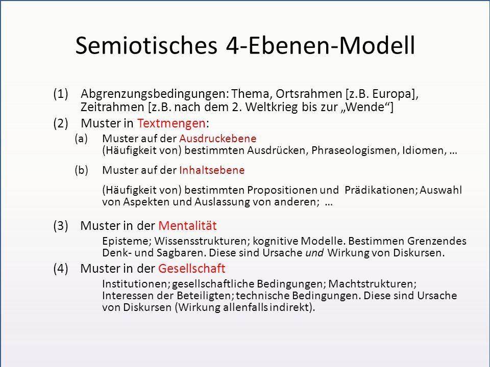 """Semiotisches 4-Ebenen-Modell (1)Abgrenzungsbedingungen: Thema, Ortsrahmen [z.B. Europa], Zeitrahmen [z.B. nach dem 2. Weltkrieg bis zur """"Wende""""] (2)Mu"""