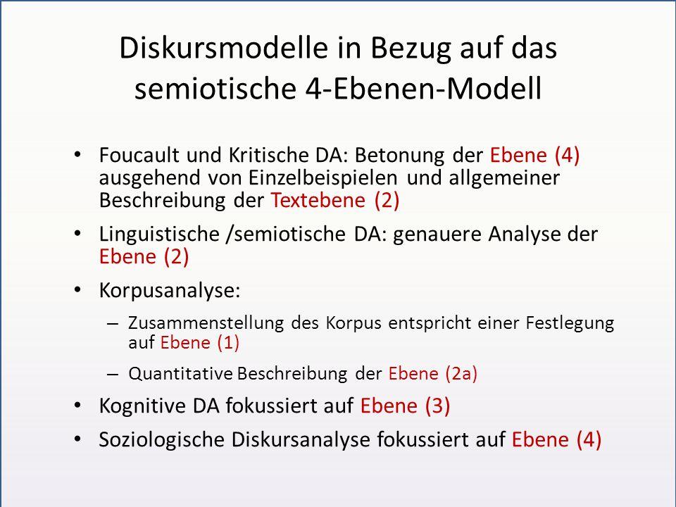Diskursmodelle in Bezug auf das semiotische 4-Ebenen-Modell Foucault und Kritische DA: Betonung der Ebene (4) ausgehend von Einzelbeispielen und allgemeiner Beschreibung der Textebene (2) Linguistische /semiotische DA: genauere Analyse der Ebene (2) Korpusanalyse: – Zusammenstellung des Korpus entspricht einer Festlegung auf Ebene (1) – Quantitative Beschreibung der Ebene (2a) Kognitive DA fokussiert auf Ebene (3) Soziologische Diskursanalyse fokussiert auf Ebene (4)