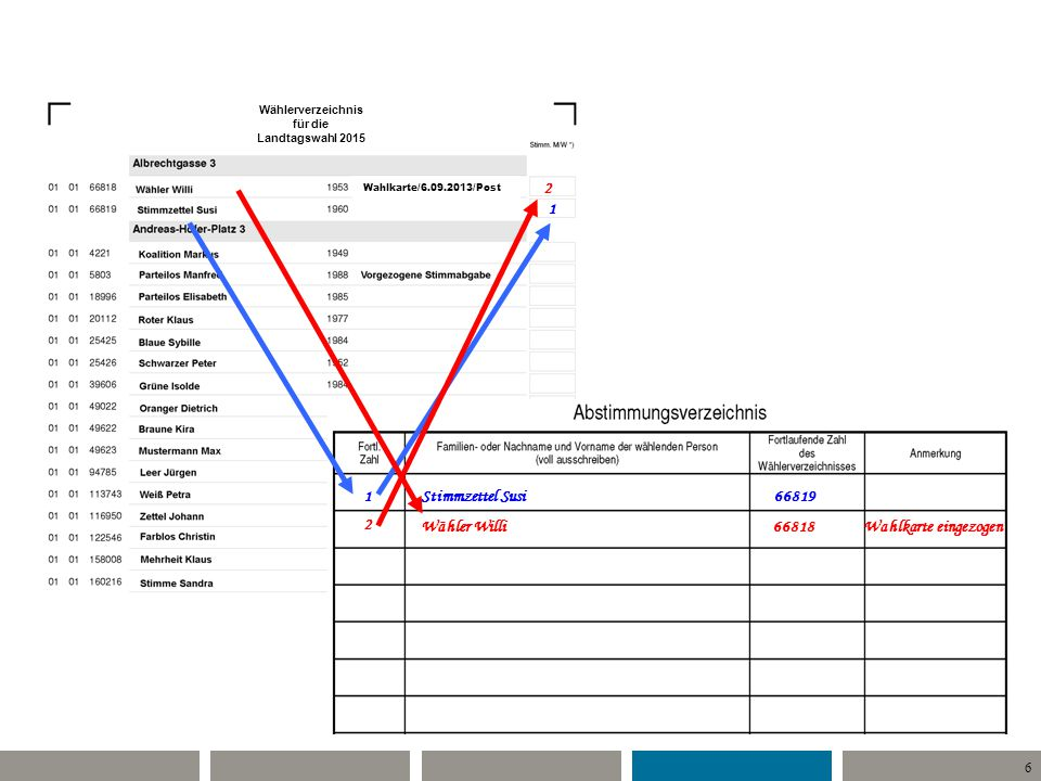 6 1 2 Stimmzettel Susi66819 Wähler Willi66818Wahlkarte eingezogen 2 1 Wählerverzeichnis für die Landtagswahl 2015 Wahlkarte/6.09.2013/Post