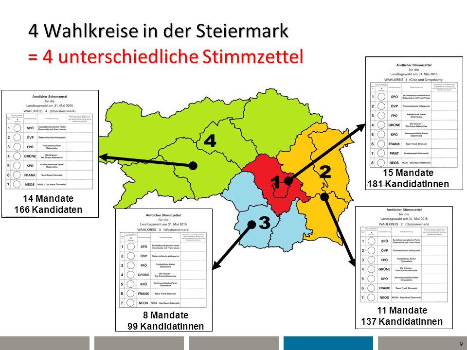 9 4 Wahlkreise in der Steiermark = 4 unterschiedliche Stimmzettel 15 Mandate 181 KandidatInnen 11 Mandate 137 KandidatInnen 8 Mandate 99 KandidatInnen