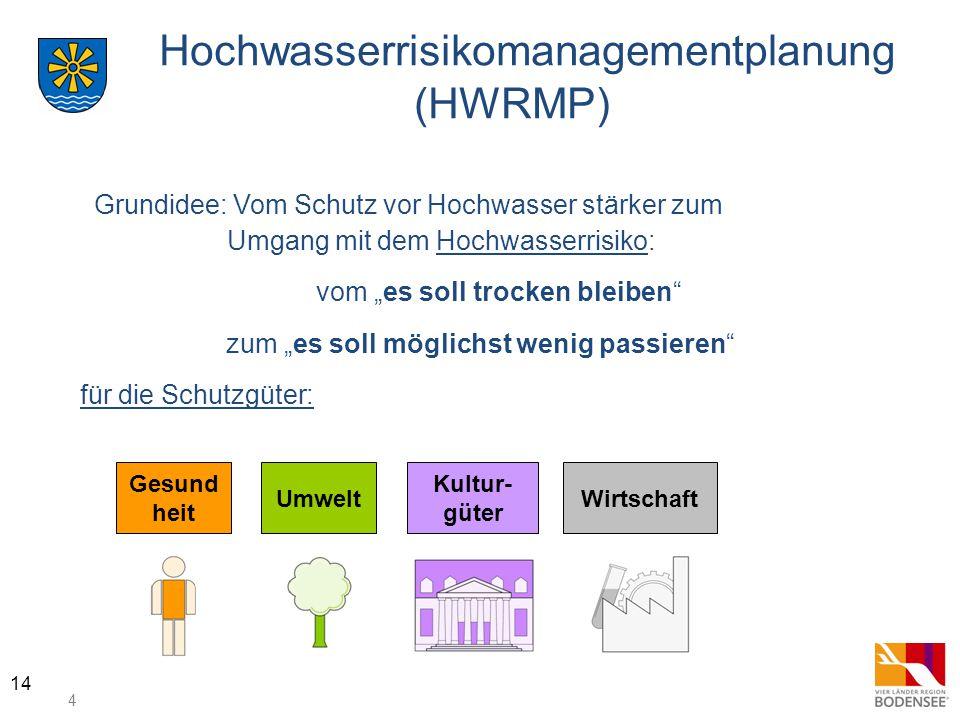 """4 14 Hochwasserrisikomanagementplanung (HWRMP) Grundidee: Vom Schutz vor Hochwasser stärker zum Umgang mit dem Hochwasserrisiko: vom """"es soll trocken"""