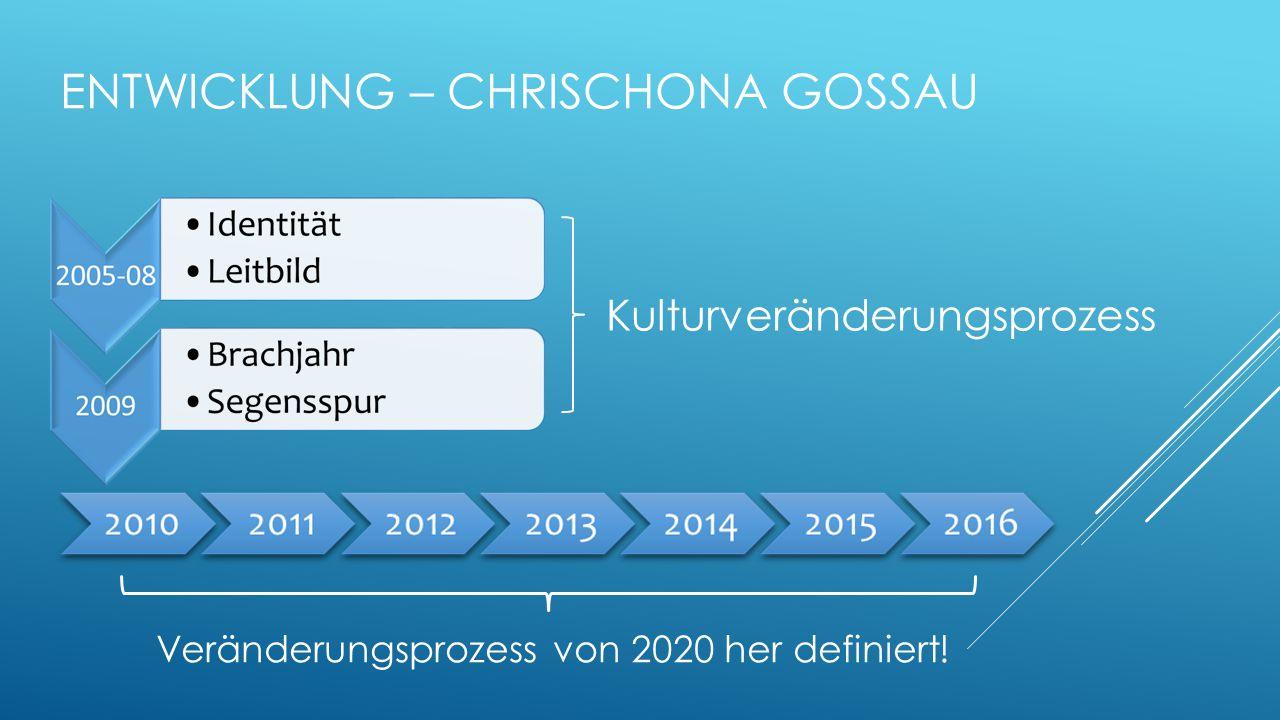 ENTWICKLUNG – CHRISCHONA GOSSAU Veränderungsprozess von 2020 her definiert! Kulturveränderungsprozess