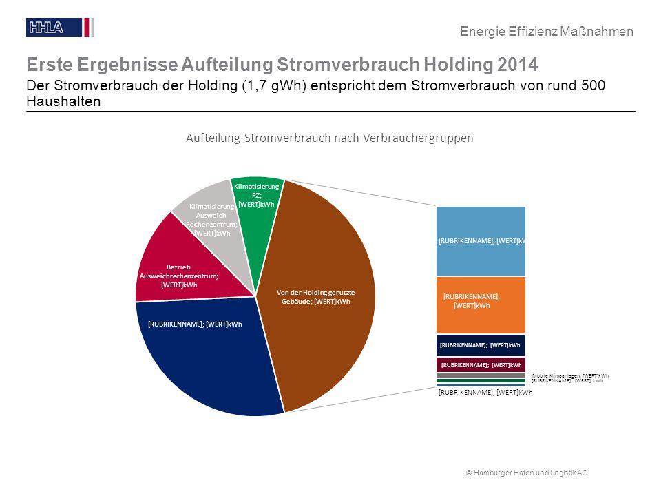 © Hamburger Hafen und Logistik AG Erste Ergebnisse Aufteilung Stromverbrauch Holding 2014 Der Stromverbrauch der Holding (1,7 gWh) entspricht dem Stro