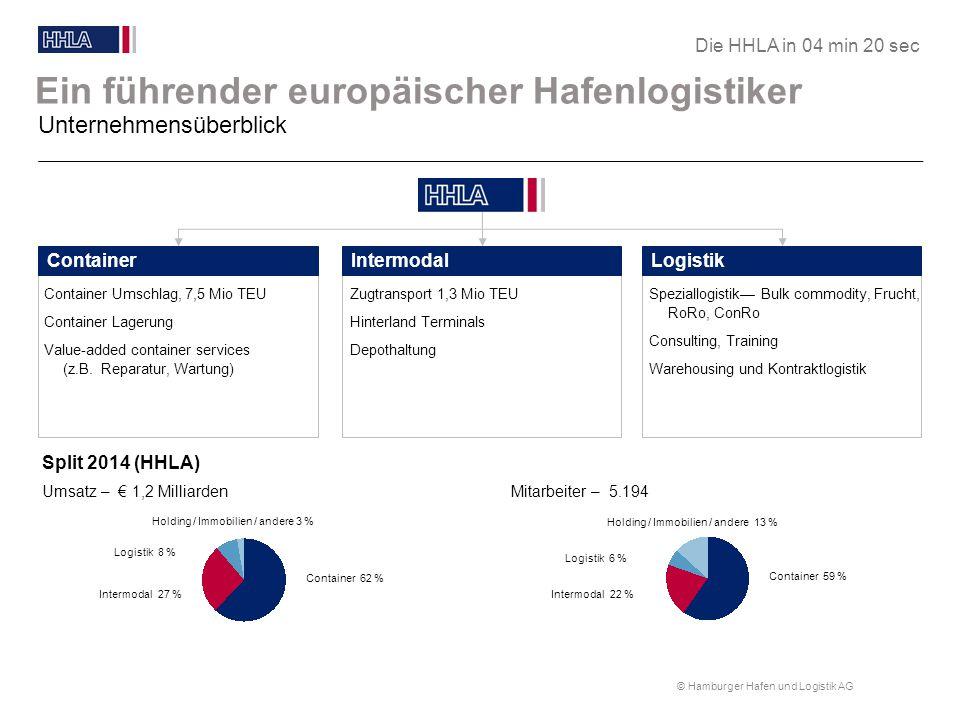 © Hamburger Hafen und Logistik AG HHLA im Hafen Hamburg Rund 70 % des Umschlags auf HHLA Anlagen HHLA CONTAINERTERMINAL BURCHARDKAI HHLA IMMOBILIEN FISCHMARKT HHLA IMMOBILIEN SPEICHERSTADT HHLA LOGISTIK CRUISECENTER HHLA LOGISTIK ÜBERSEEZENTRUM HHLA CONTAINERTERMINAL ALTENWERDER HHLA LOGISTIK HANSAPORT HHLA CONTAINERTERMINAL TOLLERORT Die HHLA in 04 min 20 sec