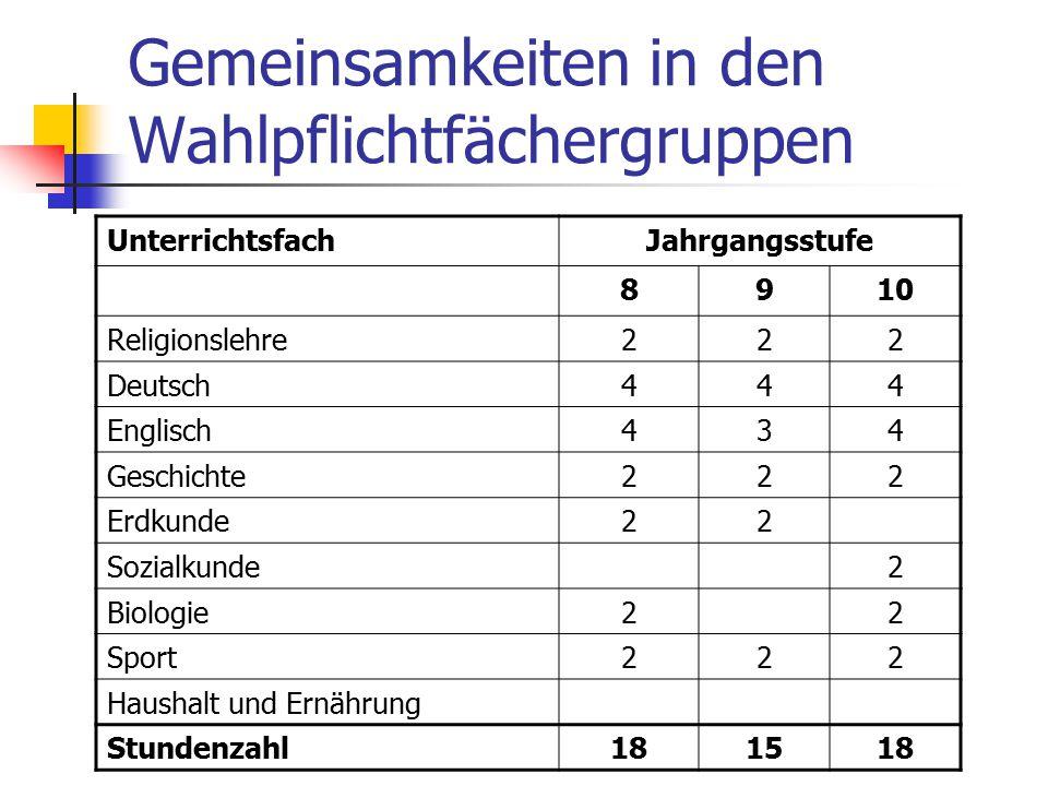 Gemeinsamkeiten in den Wahlpflichtfächergruppen UnterrichtsfachJahrgangsstufe 8910 Religionslehre222 Deutsch444 Englisch434 Geschichte222 Erdkunde22 S