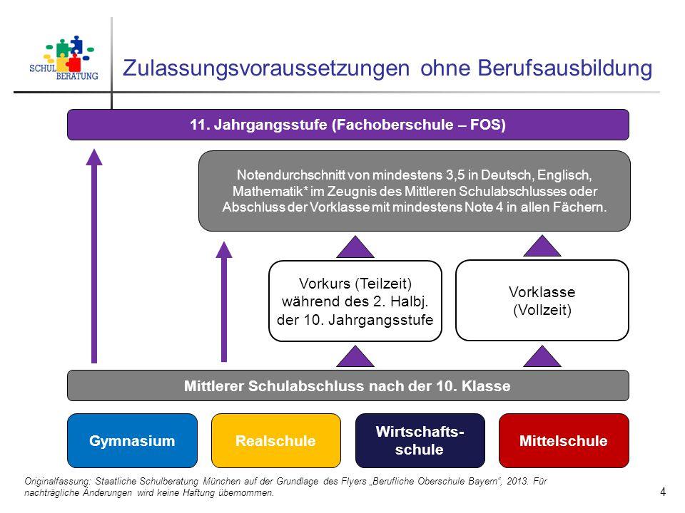 """Zulassungsvoraussetzungen ohne Berufsausbildung Originalfassung: Staatliche Schulberatung München auf der Grundlage des Flyers """"Berufliche Oberschule"""