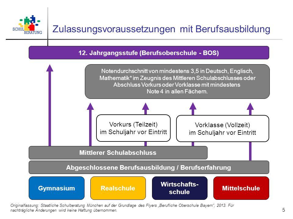 """Zulassungsvoraussetzungen mit Berufsausbildung Originalfassung: Staatliche Schulberatung München auf der Grundlage des Flyers """"Berufliche Oberschule B"""