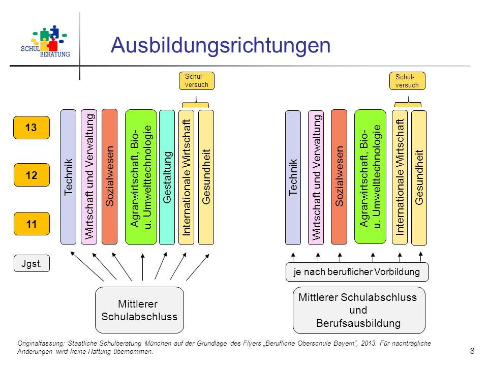 """Ausbildungsrichtungen Originalfassung: Staatliche Schulberatung München auf der Grundlage des Flyers """"Berufliche Oberschule Bayern"""", 2013. Für nachträ"""