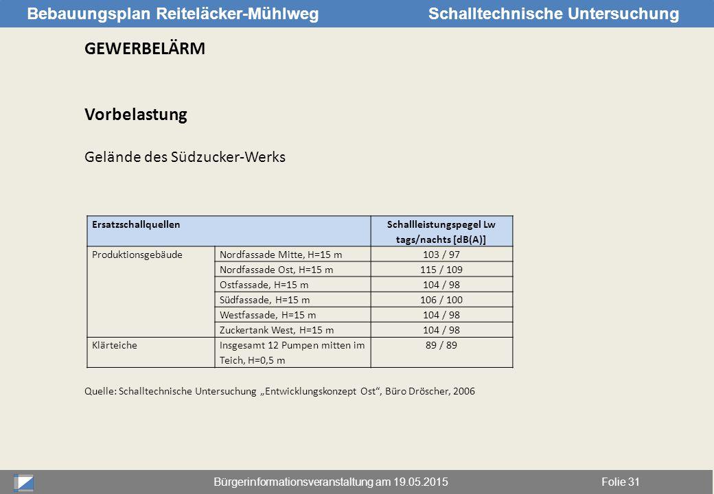 Bürgerinformationsveranstaltung am 19.05.2015Folie 31 Bebauungsplan Reiteläcker-MühlwegSchalltechnische Untersuchung GEWERBELÄRM Vorbelastung Gelände
