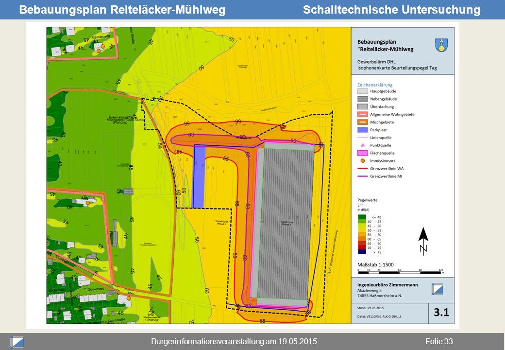 Bürgerinformationsveranstaltung am 19.05.2015Folie 33 Bebauungsplan Reiteläcker-MühlwegSchalltechnische Untersuchung