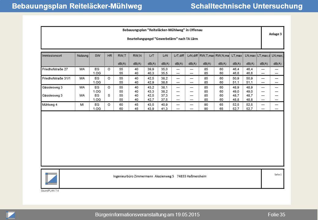 Bürgerinformationsveranstaltung am 19.05.2015Folie 35 Bebauungsplan Reiteläcker-MühlwegSchalltechnische Untersuchung