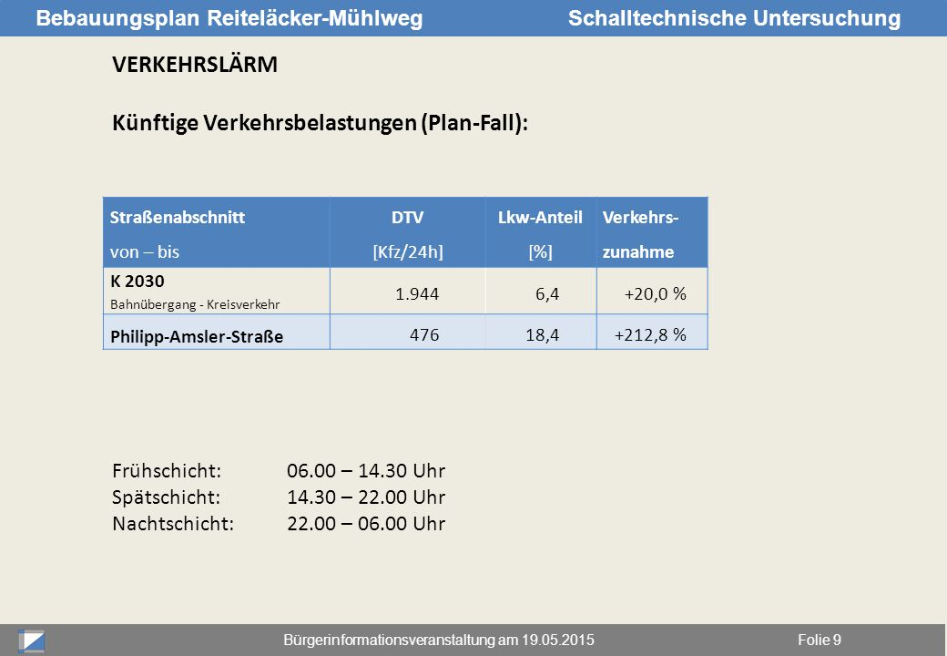 Bürgerinformationsveranstaltung am 19.05.2015Folie 9 Bebauungsplan Reiteläcker-MühlwegSchalltechnische Untersuchung VERKEHRSLÄRM Künftige Verkehrsbela