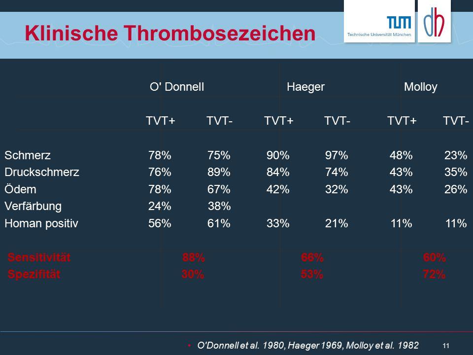 11 Klinische Thrombosezeichen O'Donnell et al. 1980, Haeger 1969, Molloy et al. 1982 O' Donnell Haeger Molloy TVT+TVT-TVT+TVT-TVT+TVT- Schmerz78%75%90