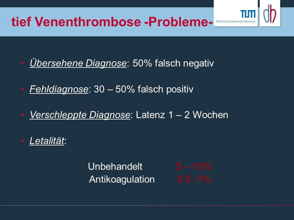 tief Venenthrombose -Probleme- Übersehene Diagnose: 50% falsch negativ Fehldiagnose: 30 – 50% falsch positiv Verschleppte Diagnose: Latenz 1 – 2 Woche