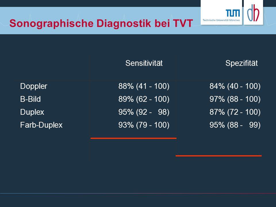 Sonographische Diagnostik bei TVT SensitivitätSpezifität Doppler88% (41 - 100)84% (40 - 100) B-Bild89% (62 - 100)97% (88 - 100) Duplex95% (92 - 98)87%
