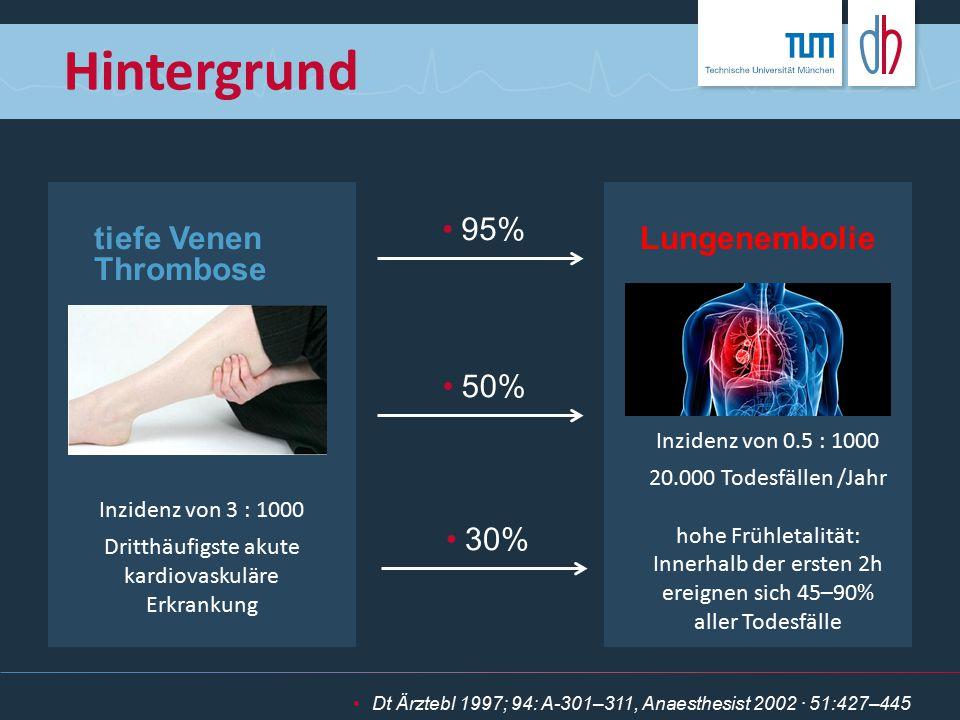 tiefe Venen Thrombose Inzidenz von 3 : 1000 Dritthäufigste akute kardiovaskuläre Erkrankung Lungenembolie Hintergrund Dt Ärztebl 1997; 94: A-301–311,