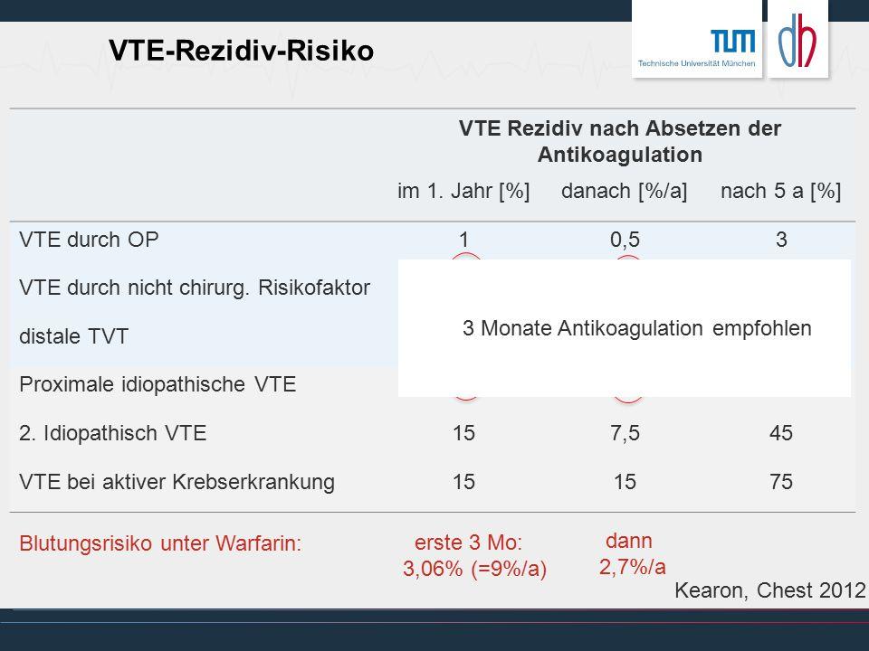 VTE Rezidiv nach Absetzen der Antikoagulation im 1. Jahr [%]danach [%/a]nach 5 a [%] VTE durch OP10,53 VTE durch nicht chirurg. Risikofaktor 52,515 di