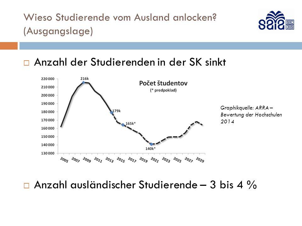  Anzahl der Studierenden in der SK sinkt  Anzahl ausländischer Studierende – 3 bis 4 % Graphikquelle: ARRA – Bewertung der Hochschulen 2014 Wieso Studierende vom Ausland anlocken.