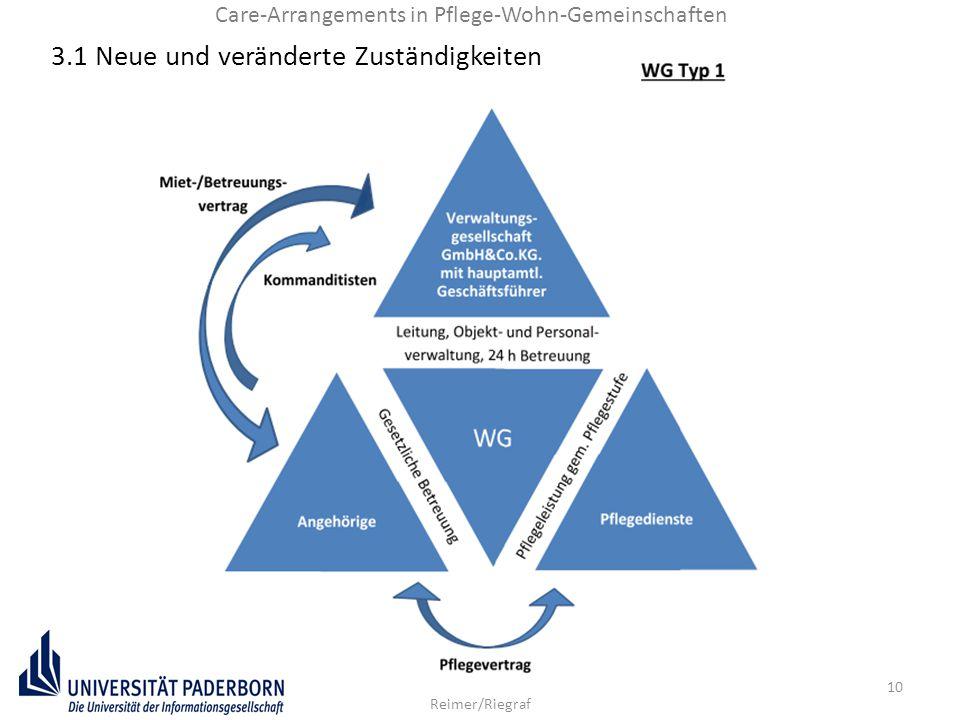 10 Reimer/Riegraf Care-Arrangements in Pflege-Wohn-Gemeinschaften 3.1 Neue und veränderte Zuständigkeiten