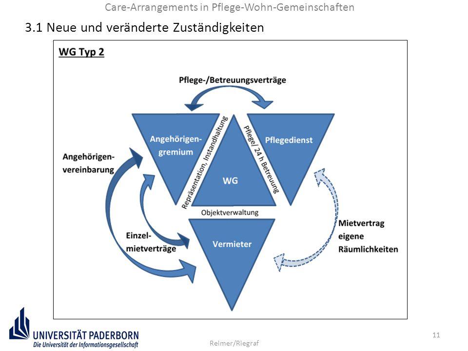 11 Reimer/Riegraf Care-Arrangements in Pflege-Wohn-Gemeinschaften 3.1 Neue und veränderte Zuständigkeiten