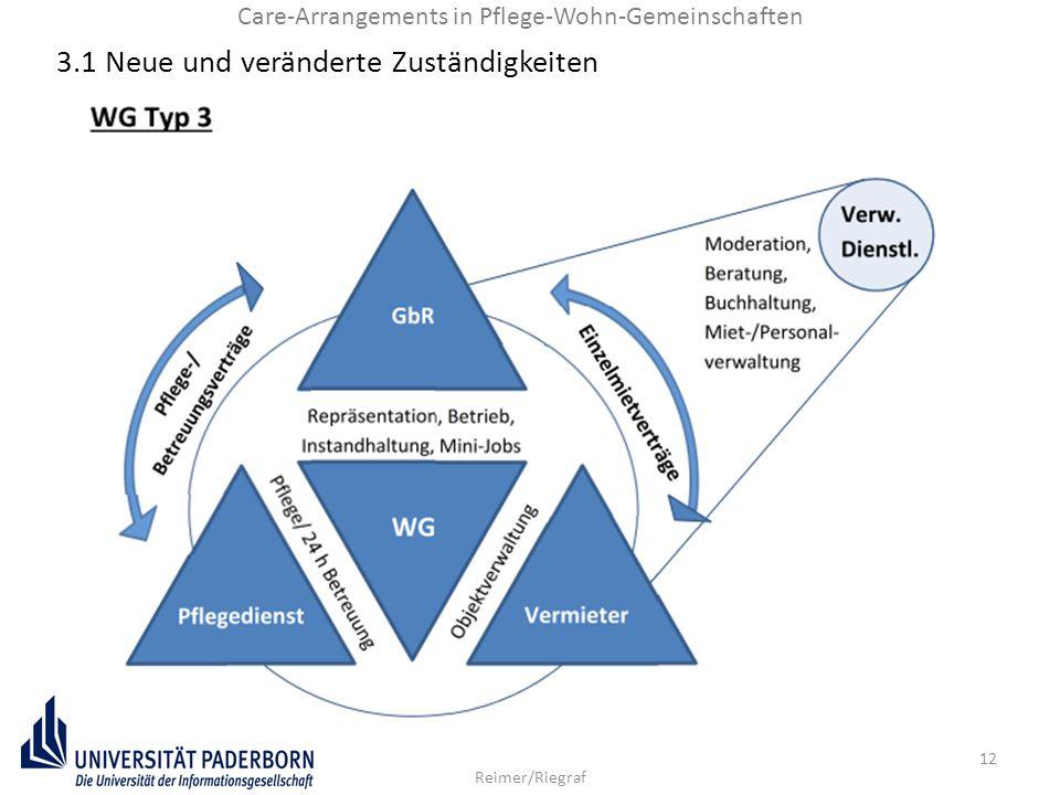 12 Reimer/Riegraf Care-Arrangements in Pflege-Wohn-Gemeinschaften 3.1 Neue und veränderte Zuständigkeiten