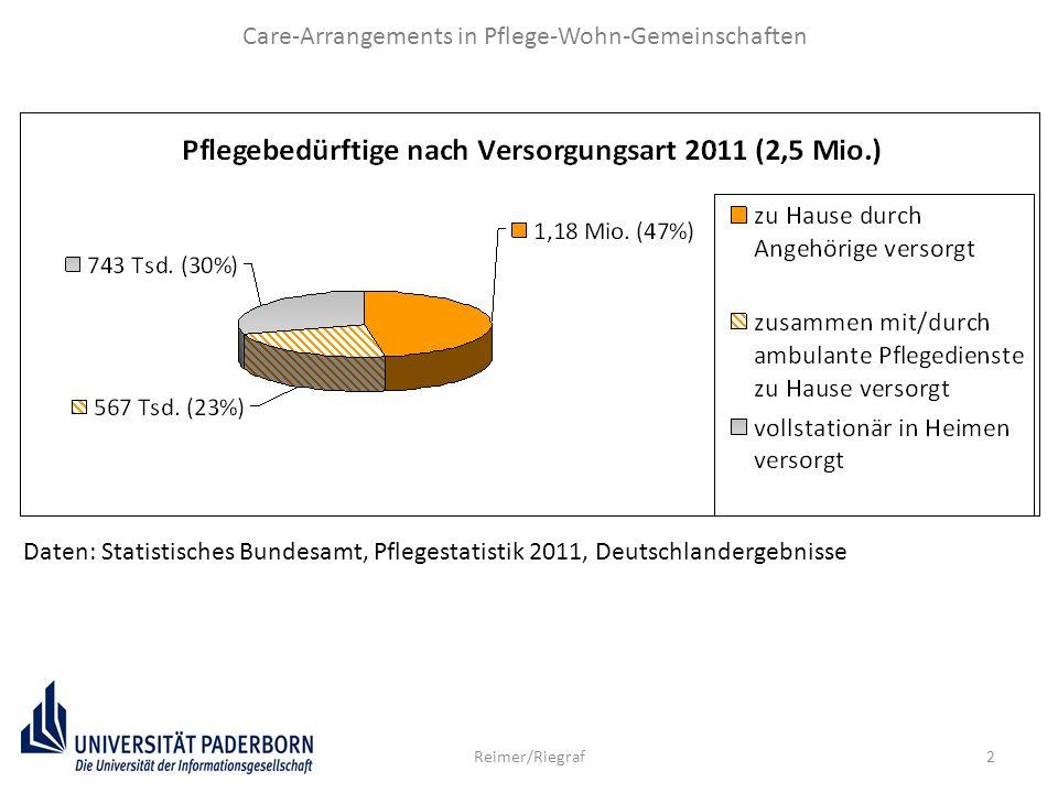 2 Care-Arrangements in Pflege-Wohn-Gemeinschaften Reimer/Riegraf Daten: Statistisches Bundesamt, Pflegestatistik 2011, Deutschlandergebnisse