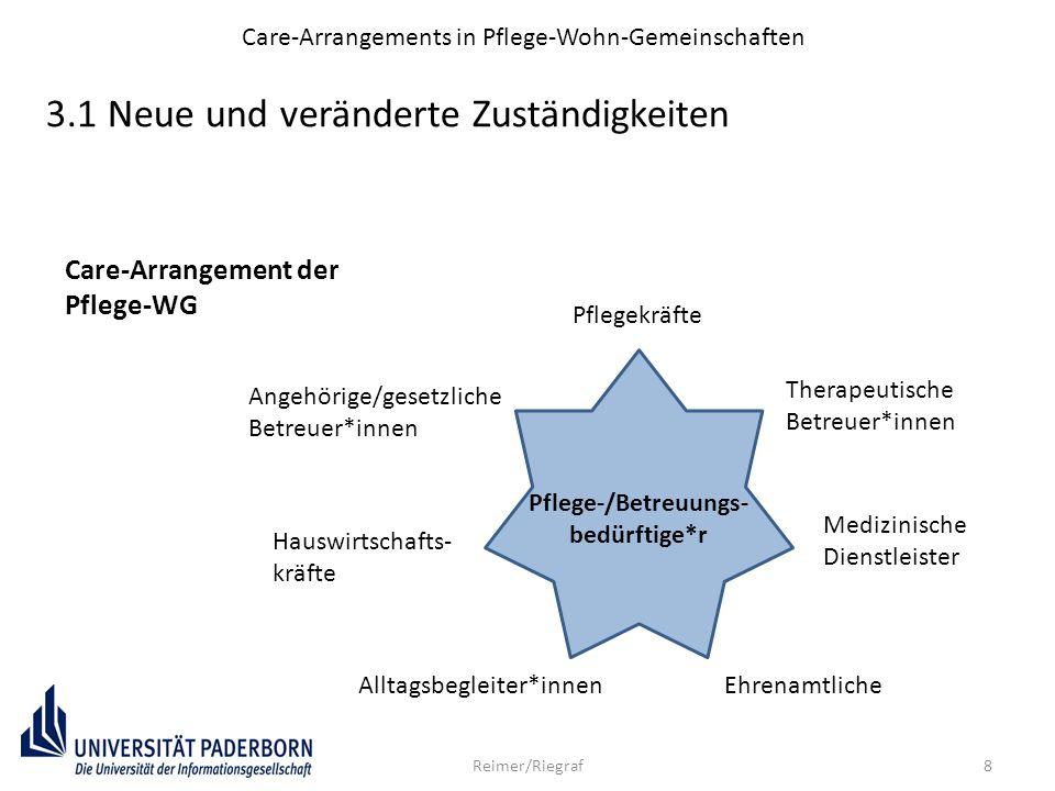 8Reimer/Riegraf 3.1 Neue und veränderte Zuständigkeiten Care-Arrangements in Pflege-Wohn-Gemeinschaften Pflege-/Betreuungs- bedürftige*r Angehörige/ge
