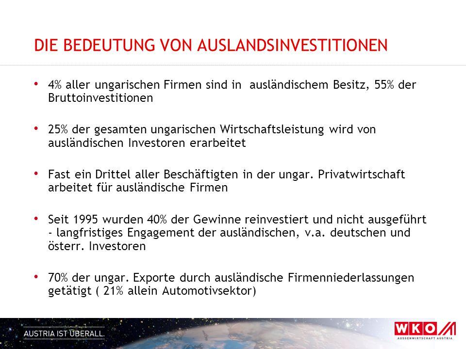 ERGEBNIS INVESTORENBEFRAGUNG 2015 (1) Teilnahme : 209 ausländische ( deutsche ) Niederlassungen, davon 49 österreichische Positives:  Konjunkturaussicht 2015  Erweiterungen geplant ( v.a.