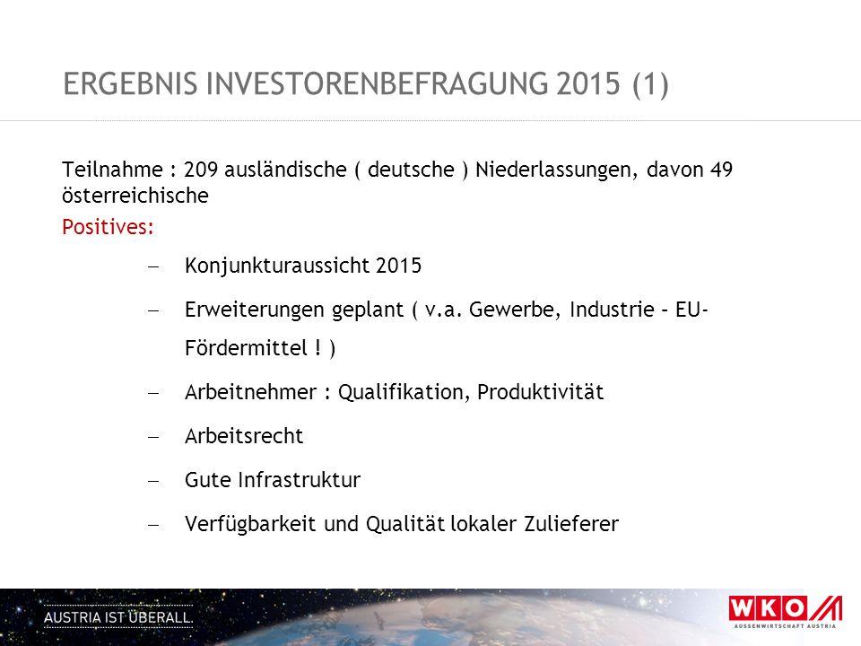 ERGEBNIS INVESTORENBEFRAGUNG 2015 (1) Teilnahme : 209 ausländische ( deutsche ) Niederlassungen, davon 49 österreichische Positives:  Konjunkturaussi